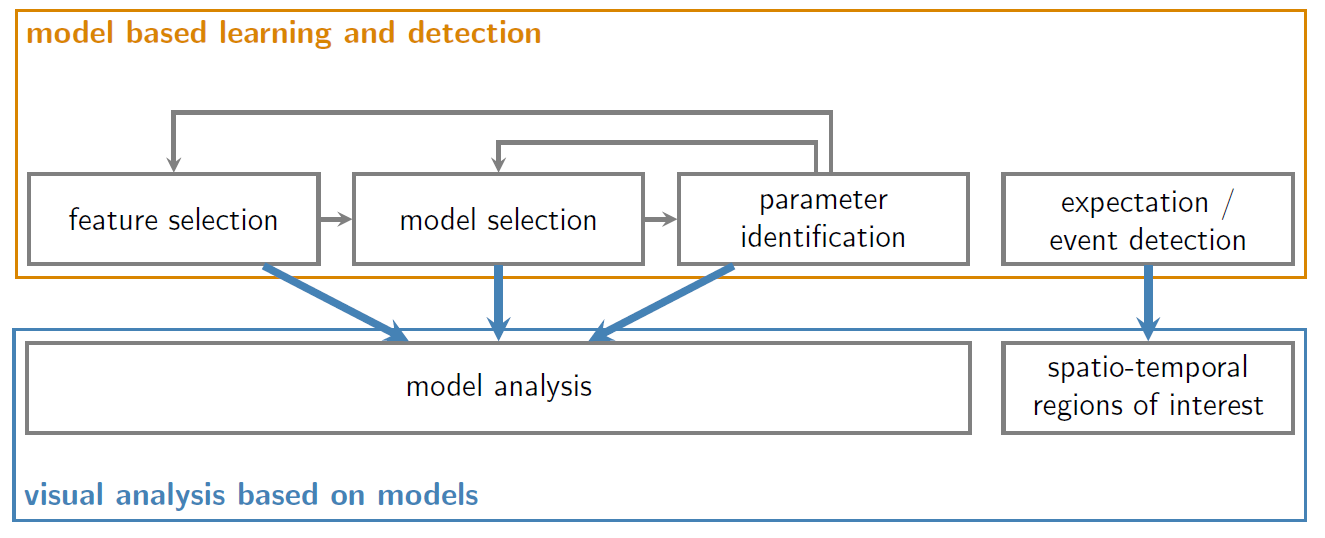 Model-based Analysis Framework